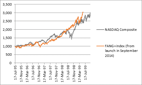 FANG+ index is on track to outpace NASDAQ's bubbly gains of 1999