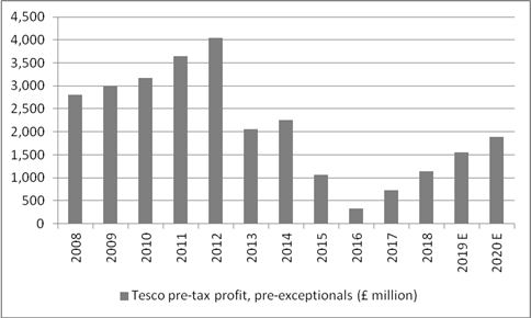 tesco share price