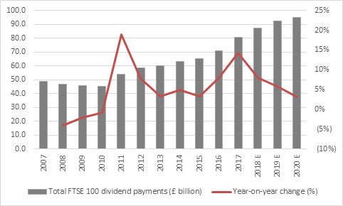 Fat dividend yield offers support for unloved UK equities