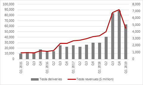 Tesla Continues To Burn More Cash Than Rubber Even As Next Debt Repayment Looms Aj Bell
